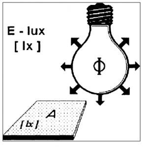 o que significa Iluminância