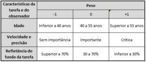 Tabela 2 da NBR 5413 - Fatores determinantes da iluminância adequada