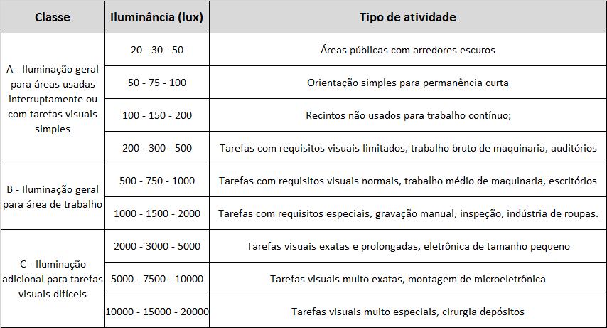 Tabela de Iluminância por classes de tarefas visuais da nbr 5413